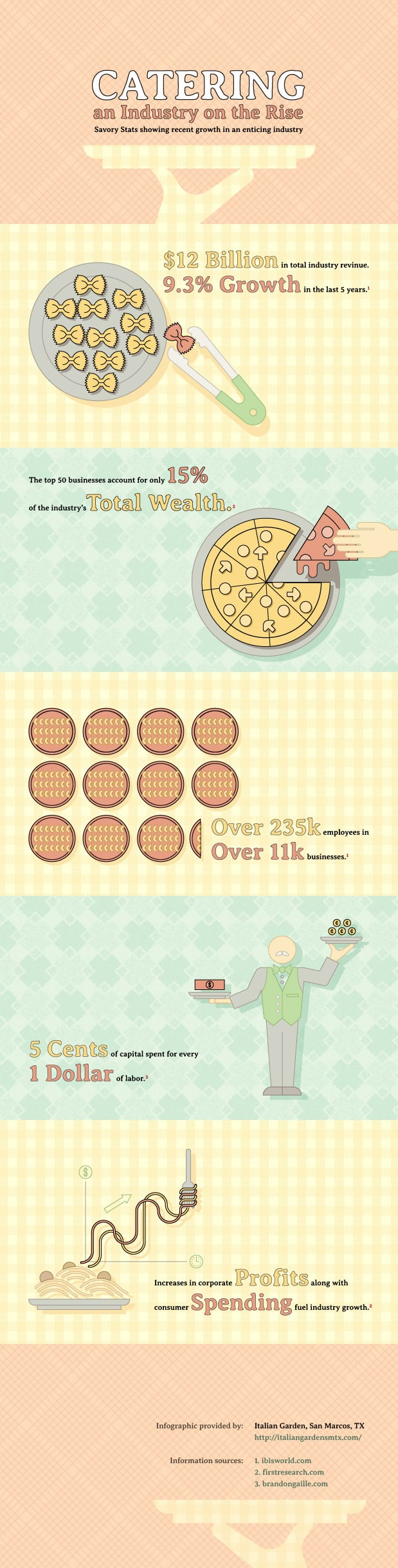 Catering Stats Infographic
